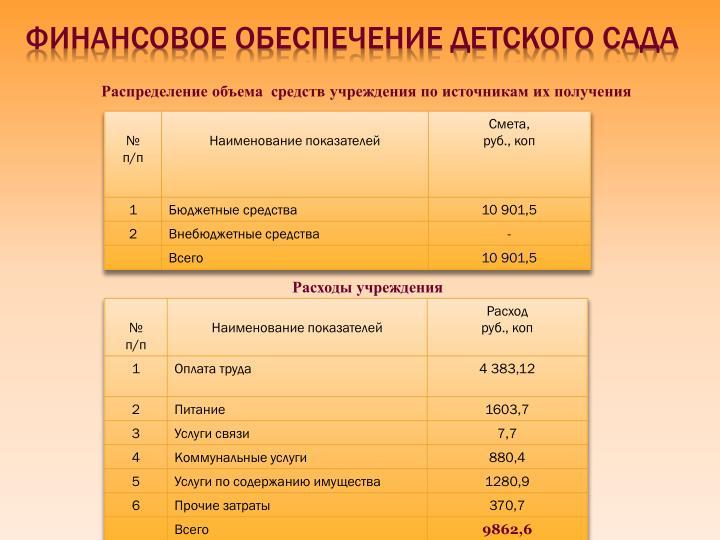 Финансовое обеспечение детского сада