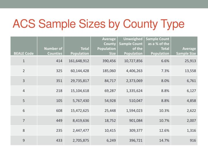 ACS Sample Sizes by County Type