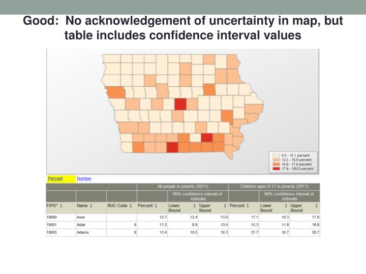 Good:  No acknowledgement of uncertainty in map, but table includes confidence interval values