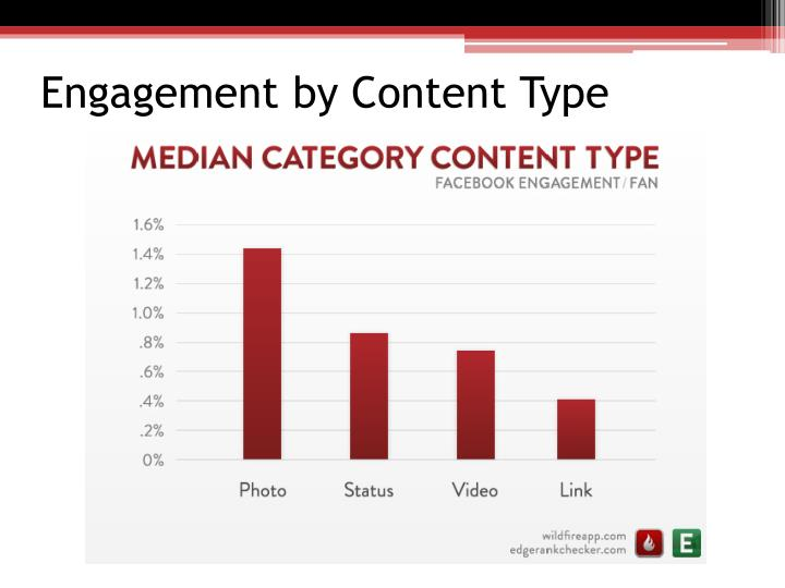 Engagement by Content Type