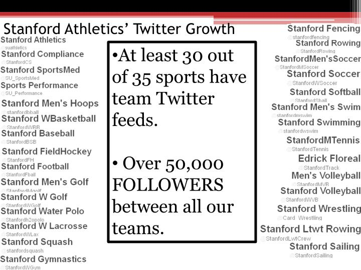 At least 30 out of 35 sports have team Twitter feeds.