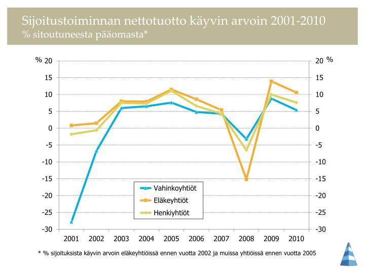 Sijoitustoiminnan nettotuotto käyvin arvoin 2001-2010