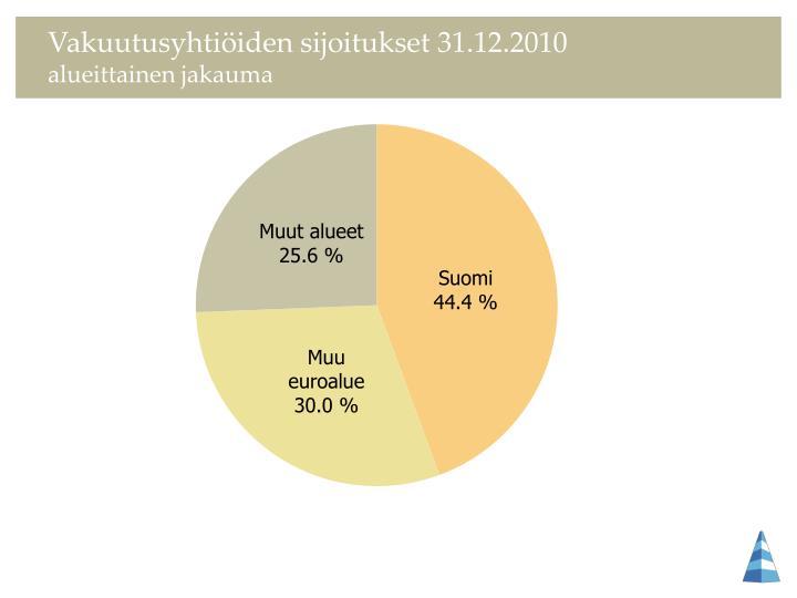 Vakuutusyhtiöiden sijoitukset 31.12.2010