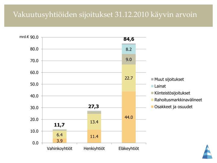 Vakuutusyhtiöiden sijoitukset 31.12.2010 käyvin arvoin