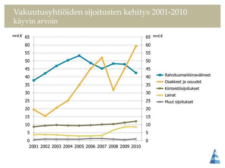 Vakuutusyhtiöiden sijoitusten kehitys 2001-2010