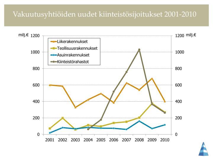 Vakuutusyhtiöiden uudet kiinteistösijoitukset 2001-2010