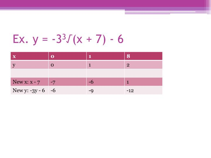 Ex. y = -3