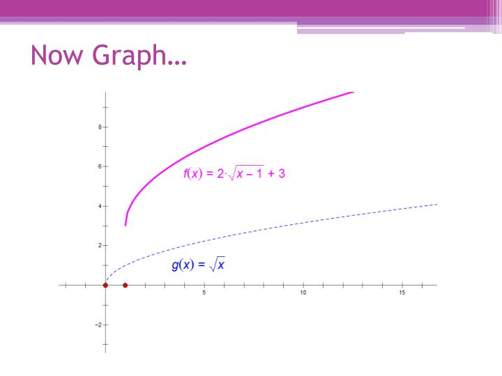 Now Graph…