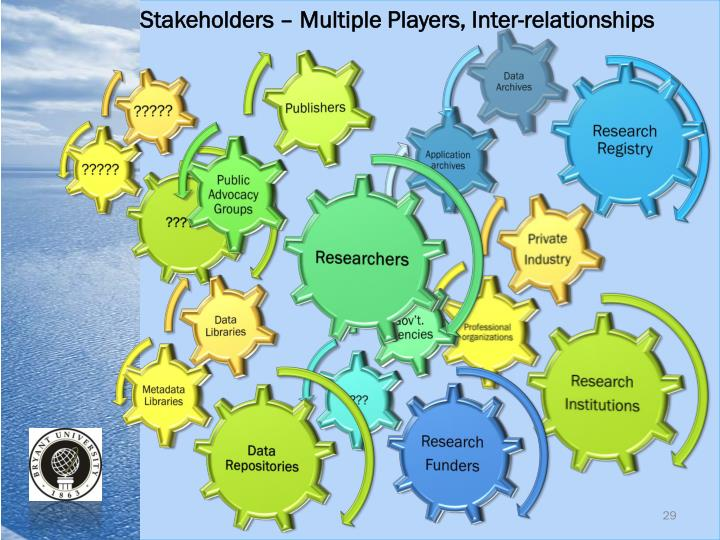 Stakeholders – Multiple Players, Inter-relationships