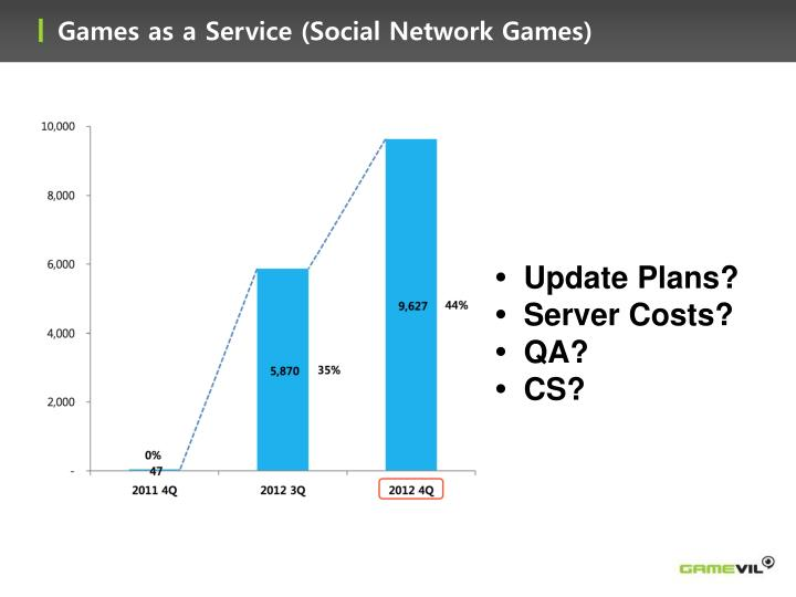 Games as a Service (Social Network Games)