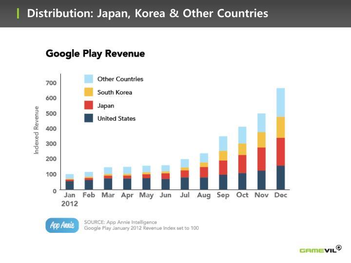 Distribution: Japan, Korea & Other Countries
