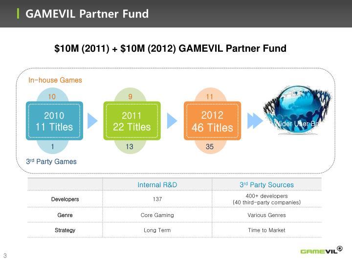 GAMEVIL Partner Fund
