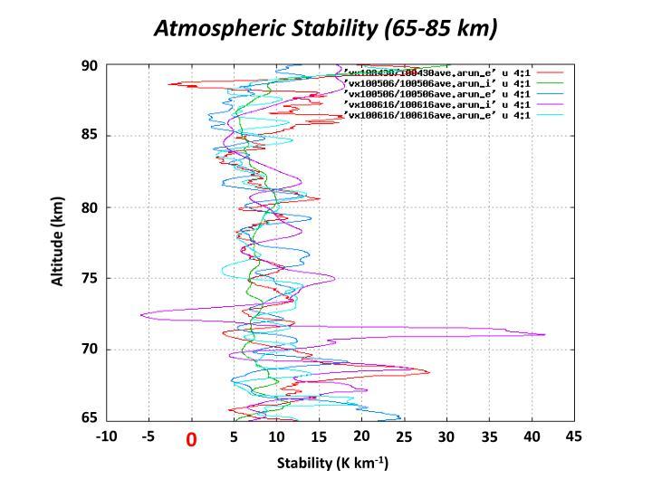 Atmospheric Stability (65-85 km)