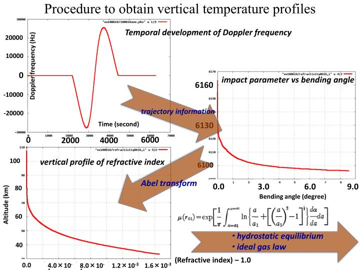 Procedure to obtain vertical temperature profiles