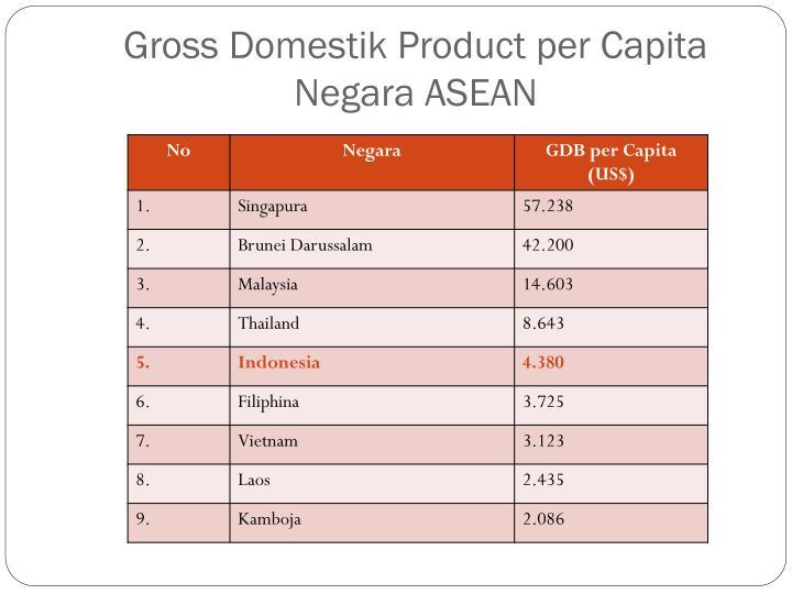 Gross Domestik Product per Capita Negara ASEAN