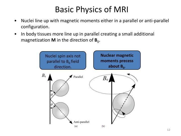 Basic Physics of MRI