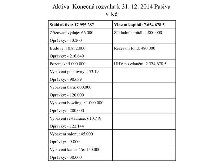Aktiva  Konečná rozvaha k31. 12. 2014 Pasiva