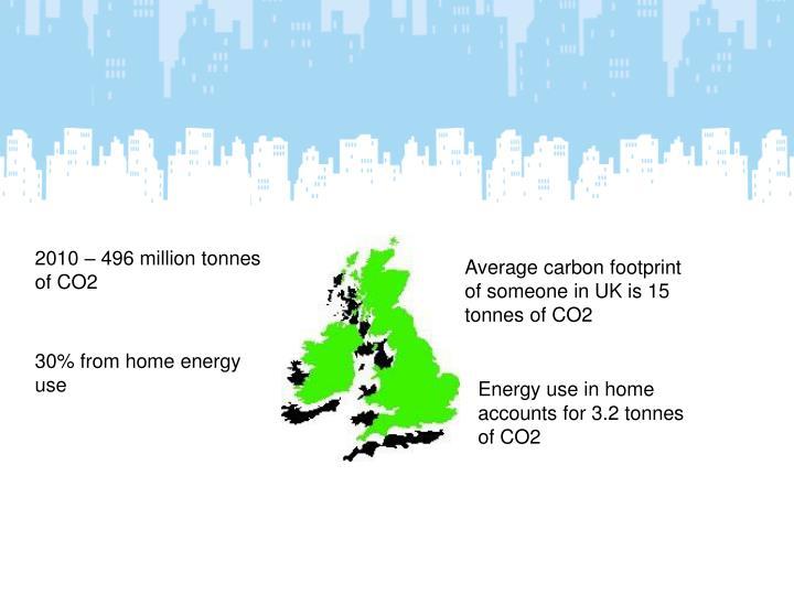 2010 – 496 million tonnes of CO2