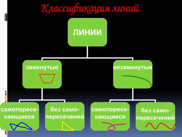 Классификация линий.