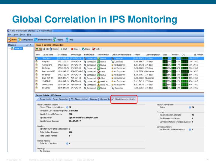 Global Correlation in IPS Monitoring