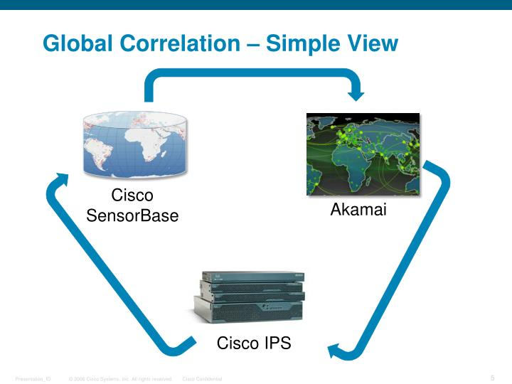 Global Correlation – Simple View
