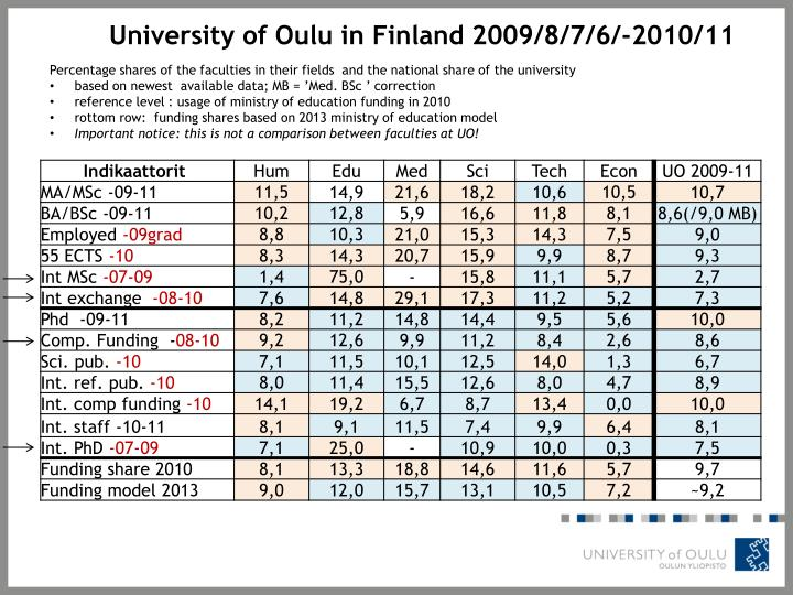 University of Oulu in Finland 2009/8/7/6/-2010/11