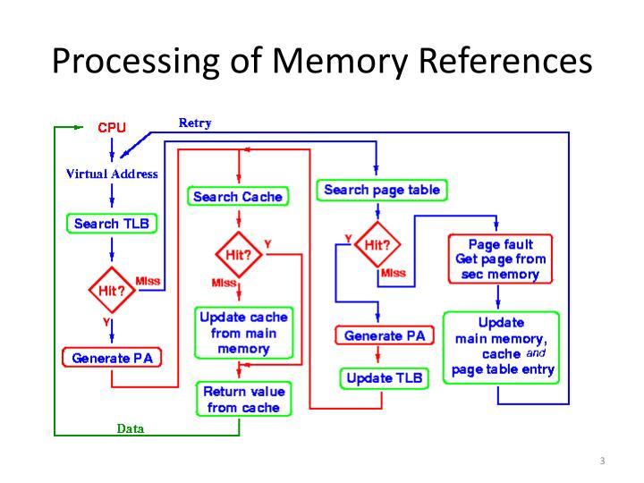 Processing of Memory References
