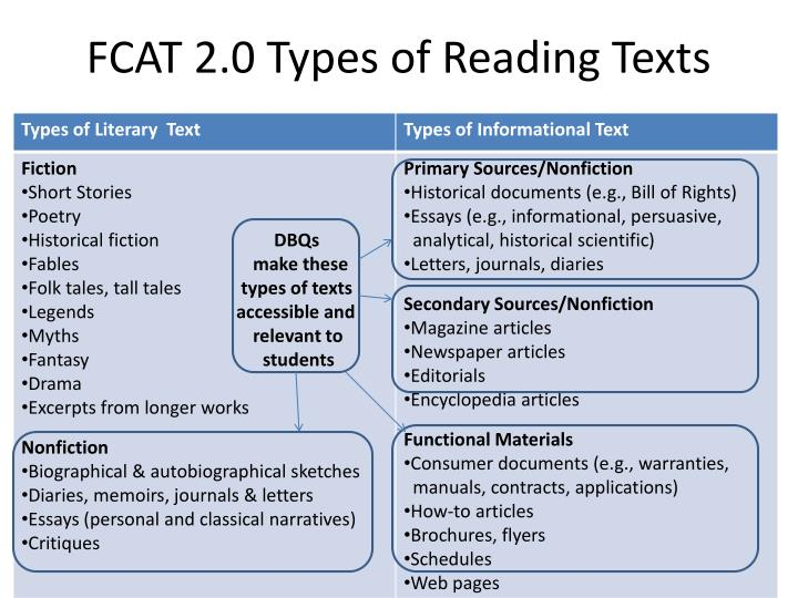 FCAT 2.0 Types of Reading Texts
