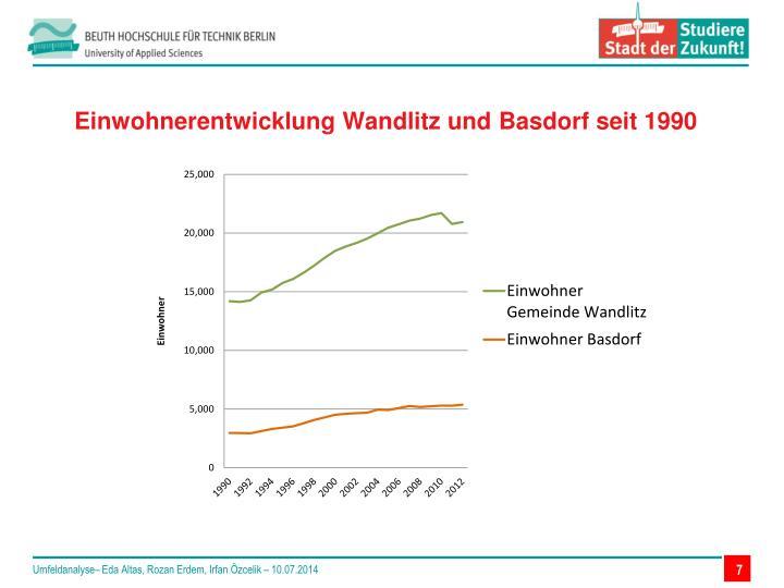 Einwohnerentwicklung Wandlitz und