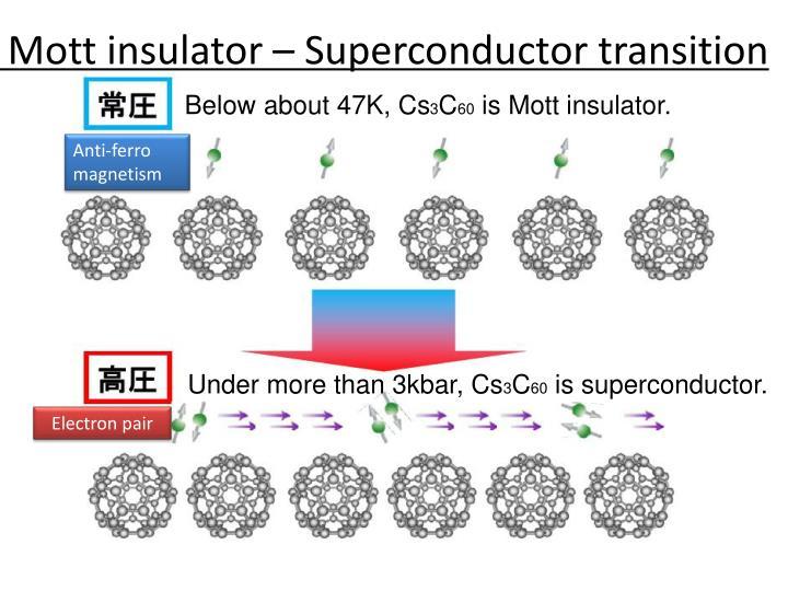 Mott insulator – Superconductor transition