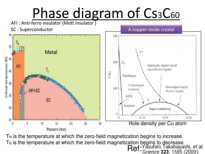 Phase diagram of Cs