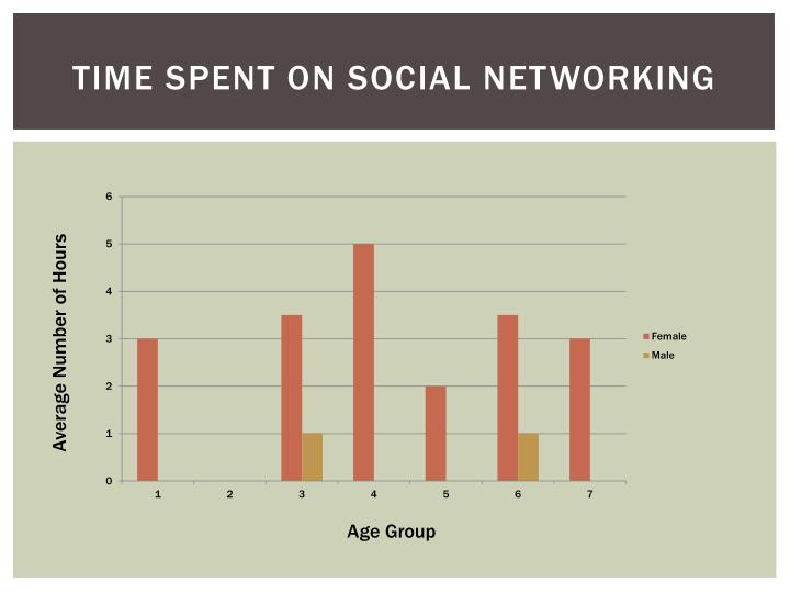 Time spent on social networking
