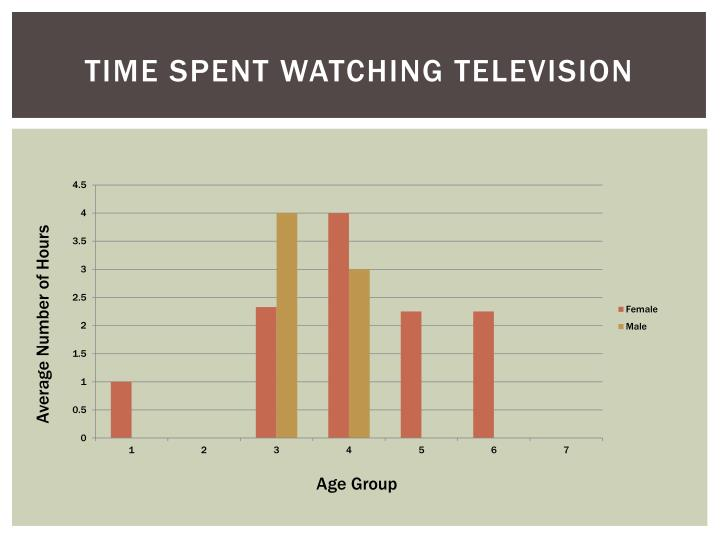 TIME SPENT WATCHING TELEVISION