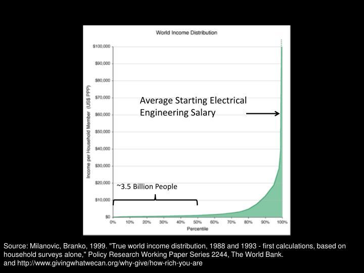 Average Starting Electrical