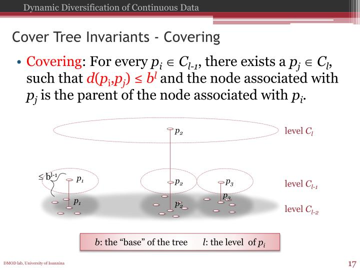 Cover Tree Invariants - Covering