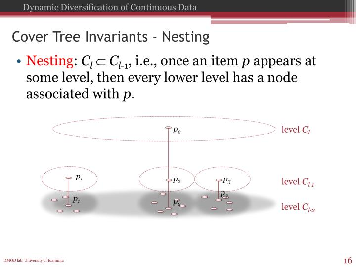 Cover Tree Invariants - Nesting