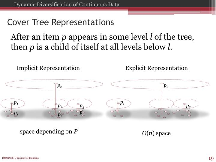 Cover Tree Representations