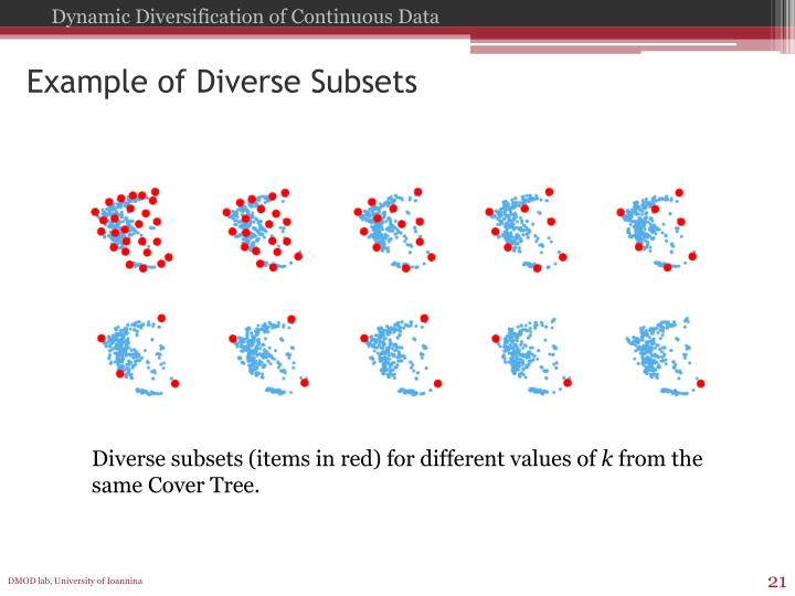 Example of Diverse Subsets