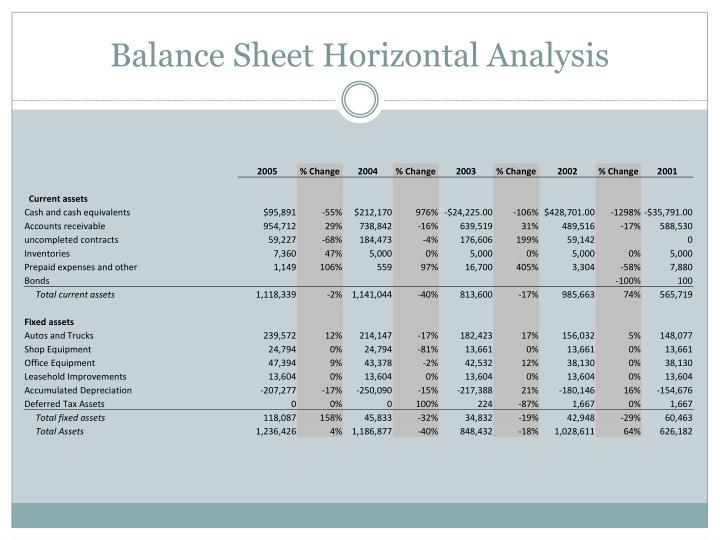 Balance Sheet Horizontal Analysis
