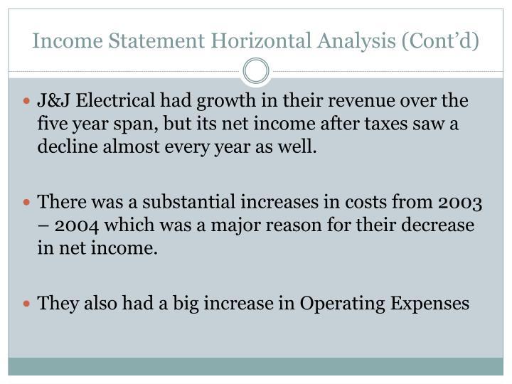 Income Statement Horizontal