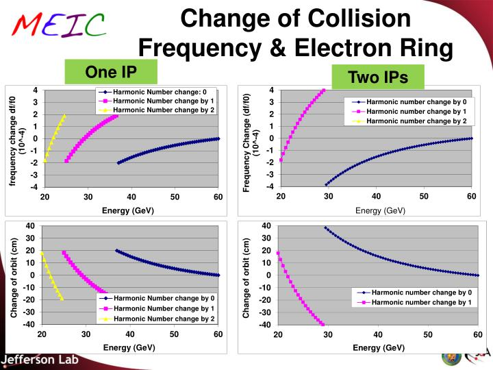 Change of Collision Frequency & Electron Ring