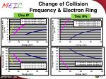 change of collision frequency electron ring