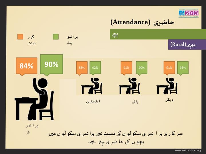 (Attendance)