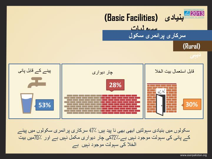 (Basic Facilities)
