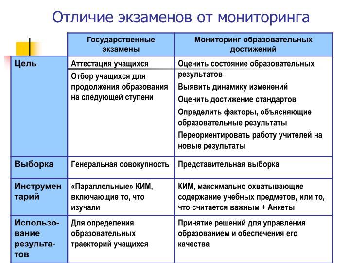 Отличие экзаменов от мониторинга