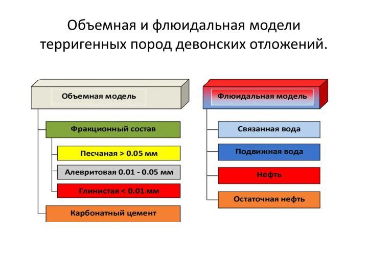 Объемная и флюидальная модели терригенных пород девонских отложений