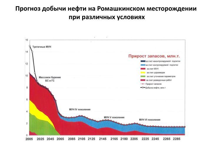 Прогноз добычи нефти на Ромашкинском