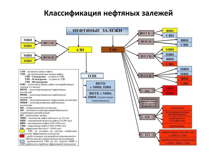 Классификация нефтяных залежей