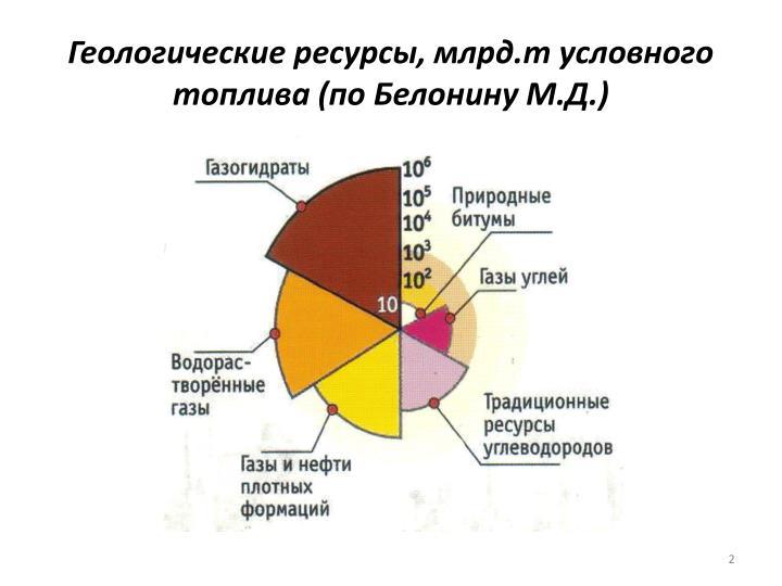 Геологические ресурсы, млрд.т условного топлива (по Белонину М.Д.)