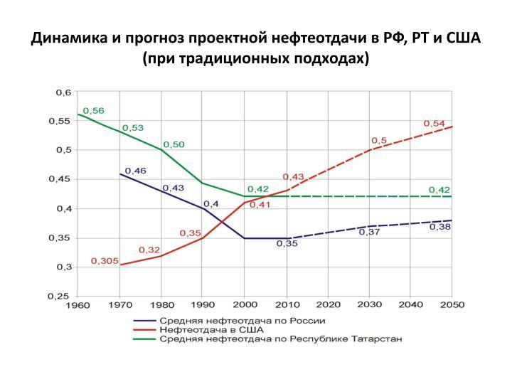 Динамика и прогноз проектной нефтеотдачи в РФ, РТ и США
